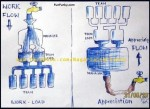 Work Flow & Appreciation Flow