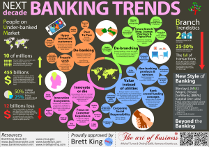 Next Decade Banking Trends