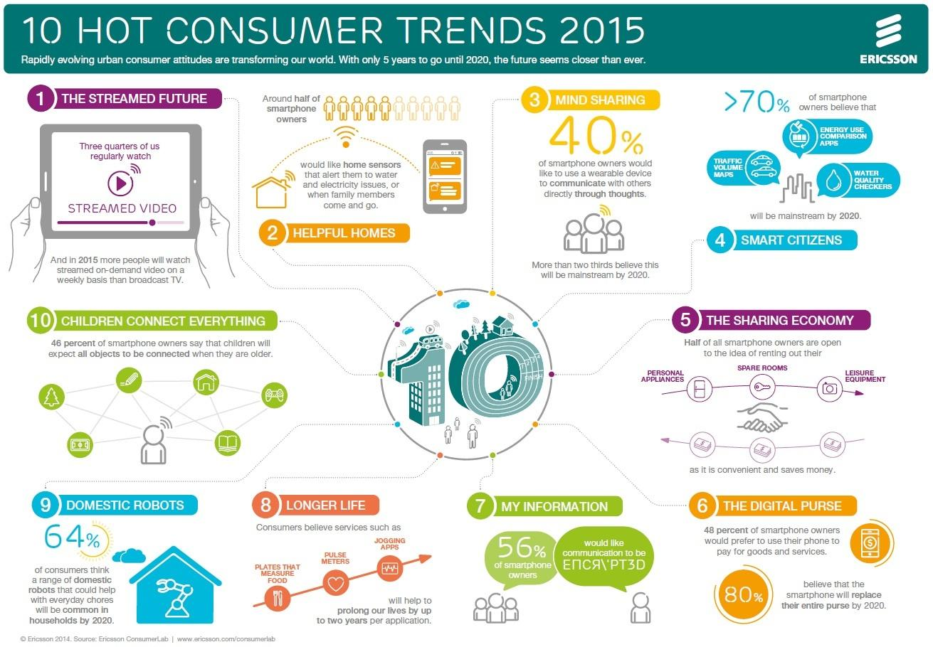 trends in consumer preferneces that will affect menu planning Here are 12 consumer trends that food/beverage makers should be attuned to in 2012, according to bellevue, wash-based research and consulting firm the hartman group these are covered in detail.