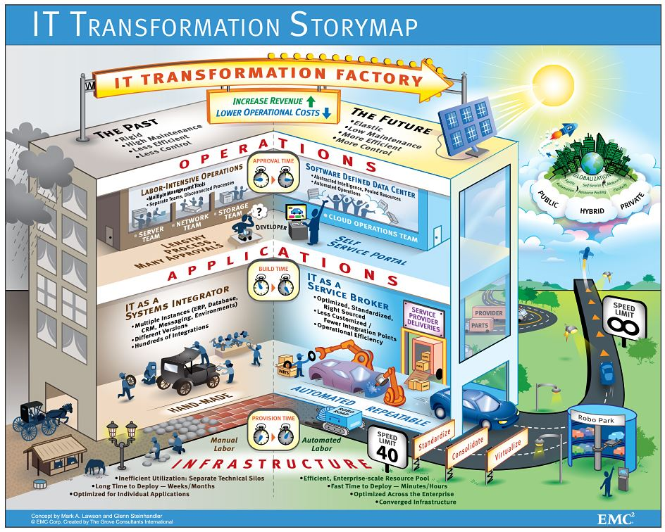 it_transformation_storymap
