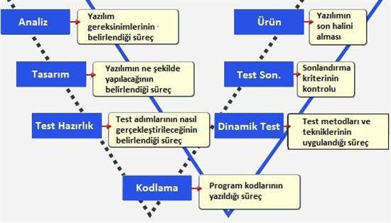 yazilim_test