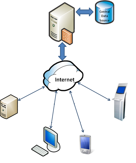 merkezi_veritabani